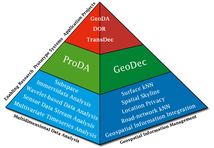 Infolab Research Pyramid